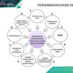 Diduga Pengadaan Genset 35 KV Kampung Kahakitang Dimarkup